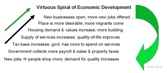 Virtuous Spiral of Economic Development